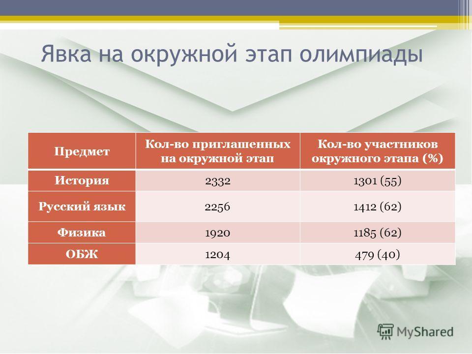 Явка на окружной этап олимпиады Предмет Кол-во приглашенных на окружной этап Кол-во участников окружного этапа (%) История23321301 (55) Русский язык22561412 (62) Физика19201185 (62) ОБЖ1204479 (40)