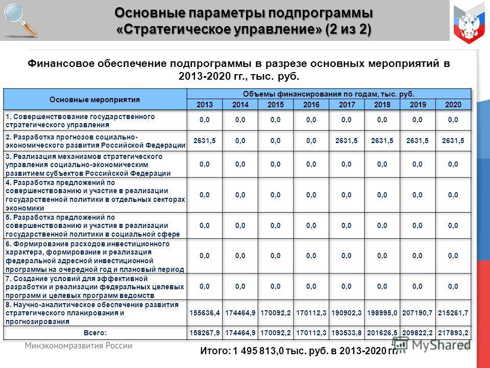 24 Основные параметры подпрограммы «Стратегическое управление» (2 из 2) Итого: 1 495 813,0 тыс. руб. в 2013-2020 гг. Финансовое обеспечение подпрограммы в разрезе основных мероприятий в 2013-2020 гг., тыс. руб.