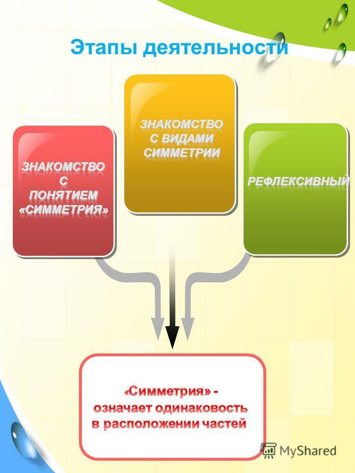 Этапы деятельности