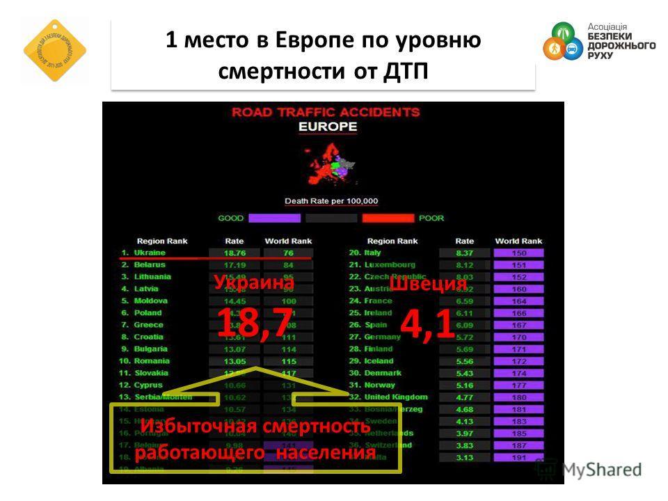 1 место в Европе по уровню смертности от ДТП 1 место в Европе по уровню смертности от ДТП Украина 18,7 Украина 18,7 Швеция 4,1 Швеция 4,1 Избыточная смертность работающего населения