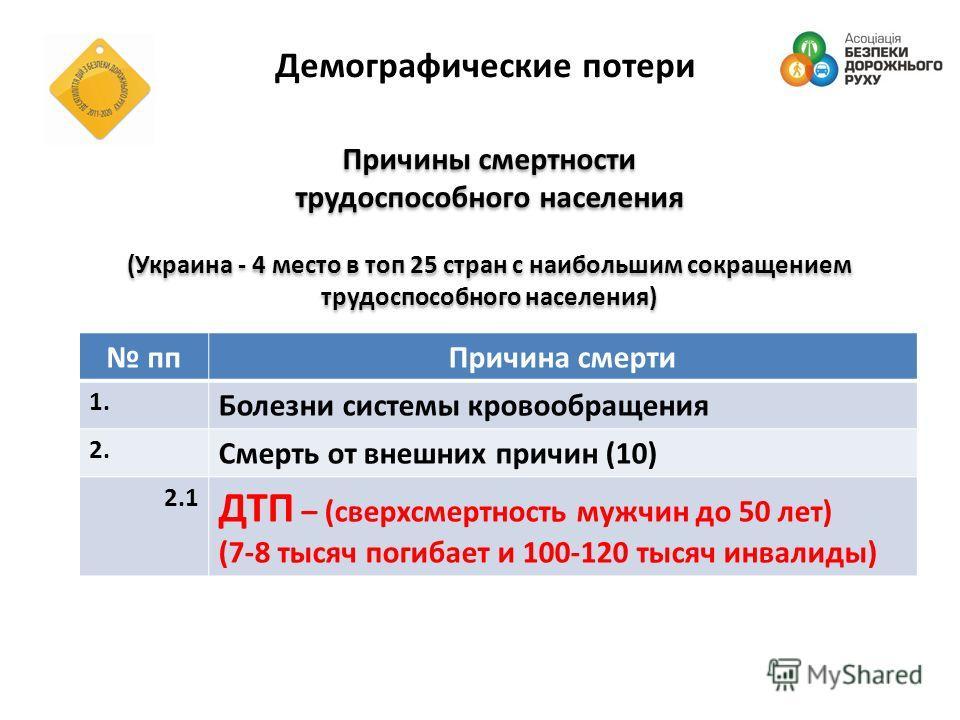 Демографические потери ппПричина смерти 1. Болезни системы кровообращения 2. Смерть от внешних причин (10) 2.1 ДТП – (сверхсмертность мужчин до 50 лет) (7-8 тысяч погибает и 100-120 тысяч инвалиды) Причины смертности трудоспособного населения (Украин