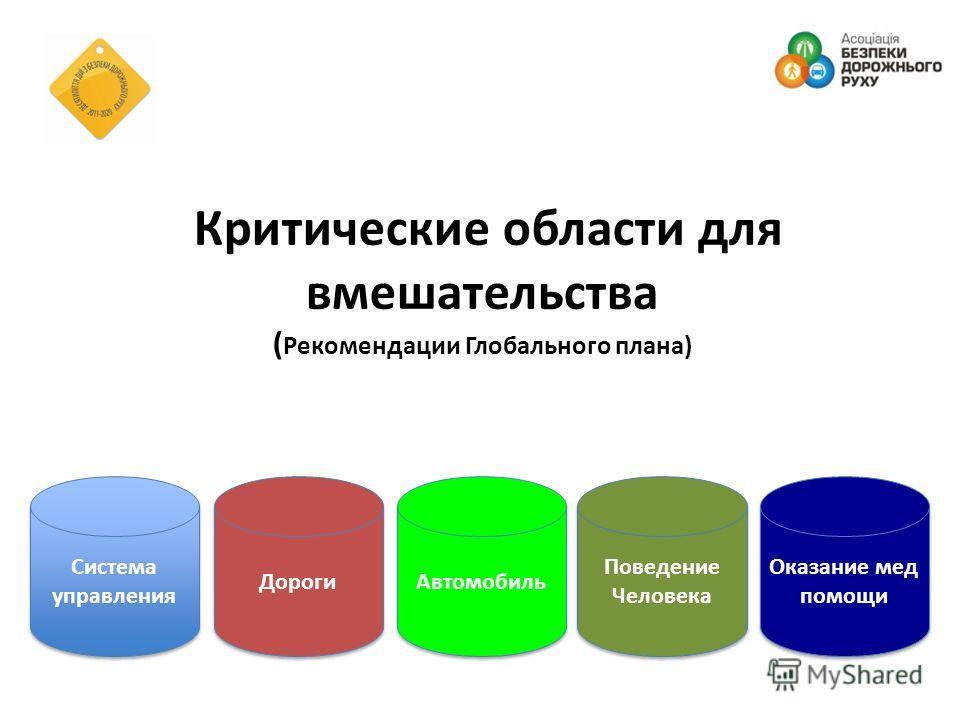 Критические области для вмешательства ( Рекомендации Глобального плана) Система управления Дороги Автомобиль Поведение Человека Оказание мед помощи