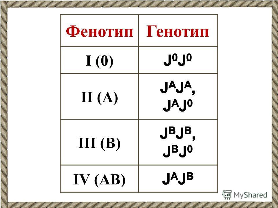 ФенотипГенотип I (0) II (А) III (В) IV (АВ)