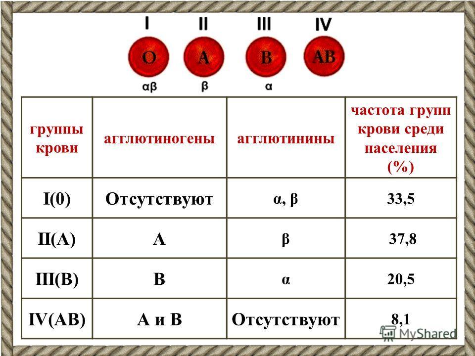 группы крови агглютиногеныагглютинины частота групп крови среди населения (%) I(0)Отсутствуют α, β33,5 II(A)А β 37,8 III(В)В α20,5 IV(АВ)А и ВОтсутствуют 8,1