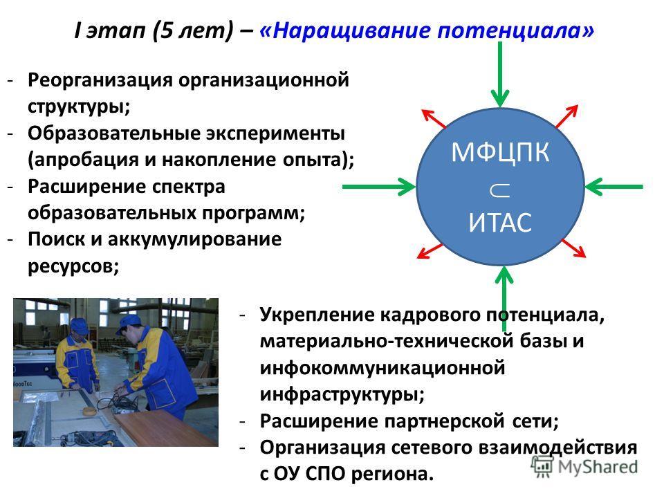 I этап (5 лет) – «Наращивание потенциала» МФЦПК ИТАС -Реорганизация организационной структуры; -Образовательные эксперименты (апробация и накопление опыта); -Расширение спектра образовательных программ; -Поиск и аккумулирование ресурсов; -Укрепление