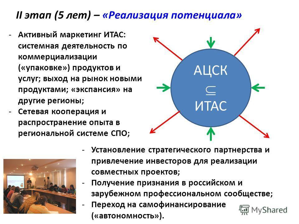 II этап (5 лет) – «Реализация потенциала» АЦСК ИТАС -Активный маркетинг ИТАС: системная деятельность по коммерциализации («упаковке») продуктов и услуг; выход на рынок новыми продуктами; «экспансия» на другие регионы; -Сетевая кооперация и распростра