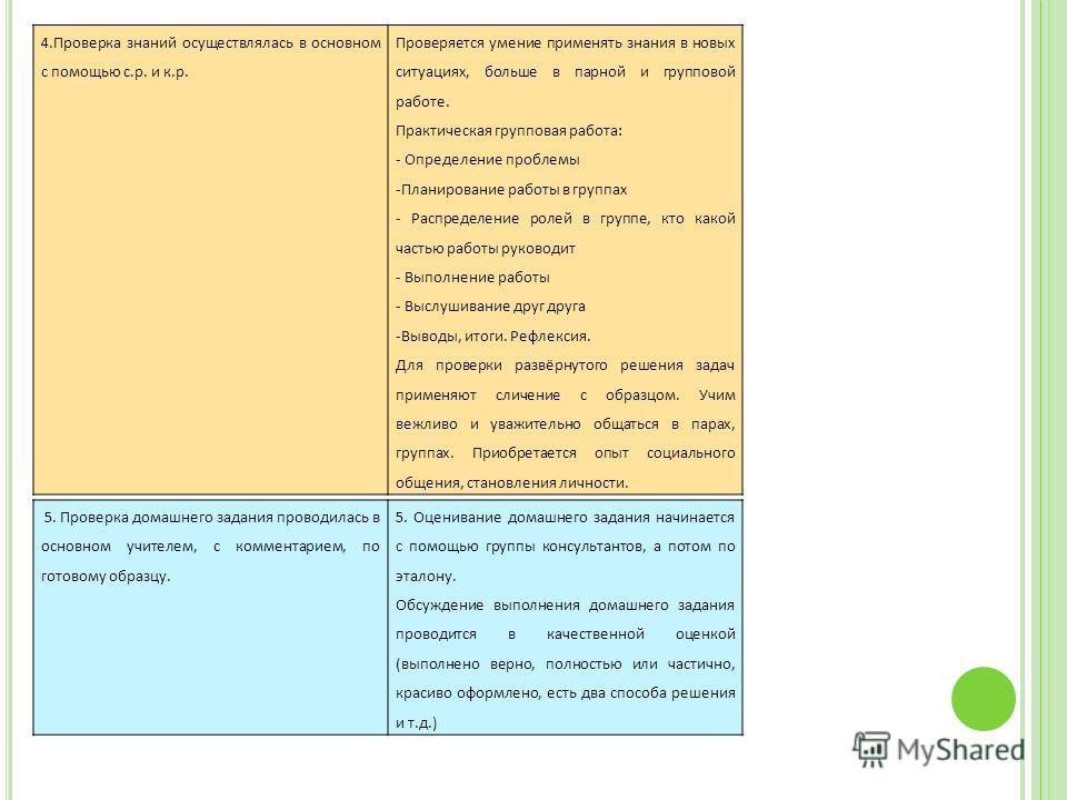 4.Проверка знаний осуществлялась в основном с помощью с.р. и к.р. Проверяется умение применять знания в новых ситуациях, больше в парной и групповой работе. Практическая групповая работа: - Определение проблемы -Планирование работы в группах - Распре