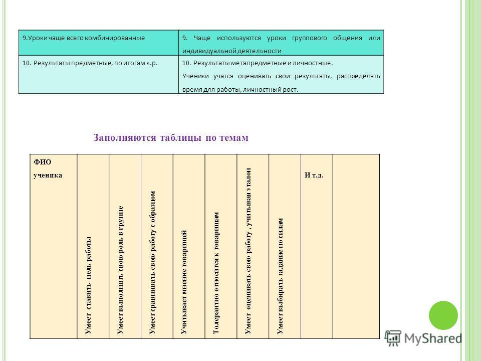 9.Уроки чаще всего комбинированные 9. Чаще используются уроки группового общения или индивидуальной деятельности 10. Результаты предметные, по итогам к.р.10. Результаты метапредметные и личностные. Ученики учатся оценивать свои результаты, распределя