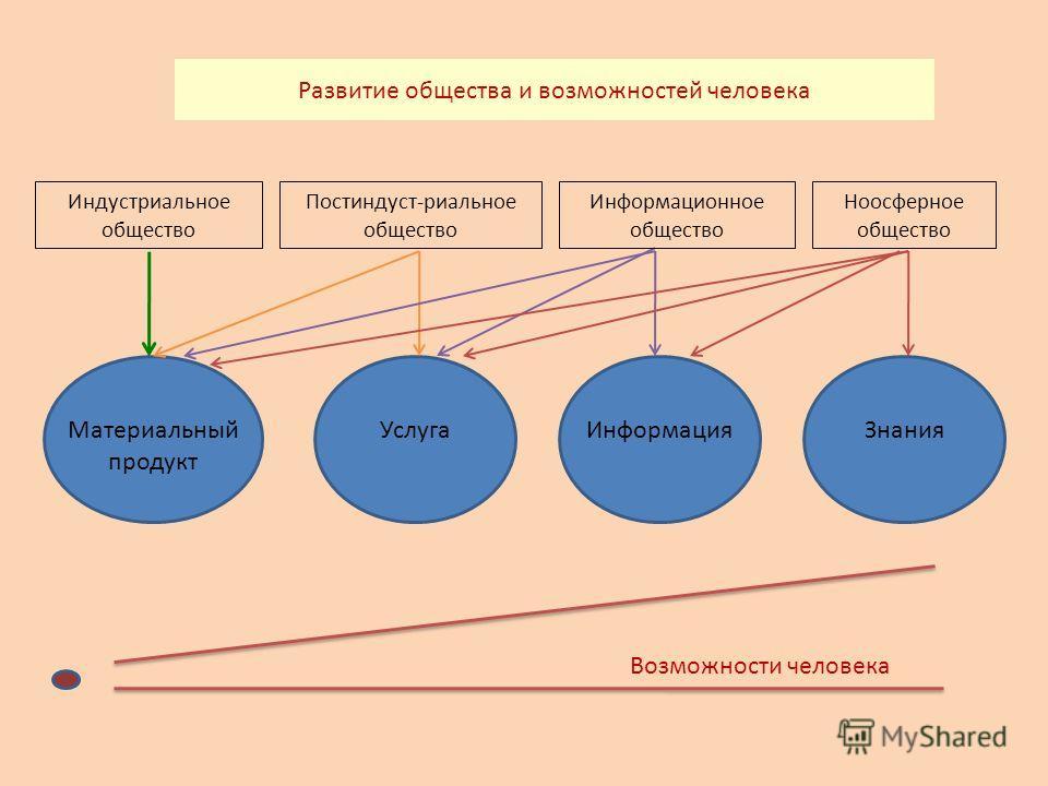Развитие общества и возможностей человека Индустриальное общество Постиндуст-риальное общество Ноосферное общество Материальный продукт УслугаИнформацияЗнания Возможности человека Информационное общество