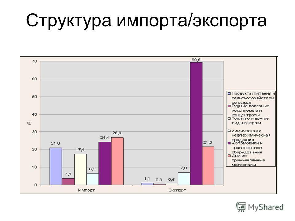Структура импорта/экспорта