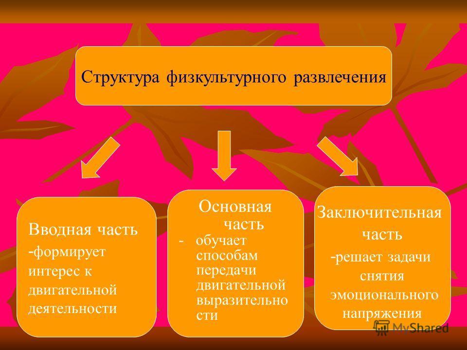 Структура физкультурного развлечения Вводная часть - формирует интерес к двигательной деятельности Основная часть - обучает способам передачи двигательной выразительно сти Заключительная часть - решает задачи снятия эмоционального напряжения