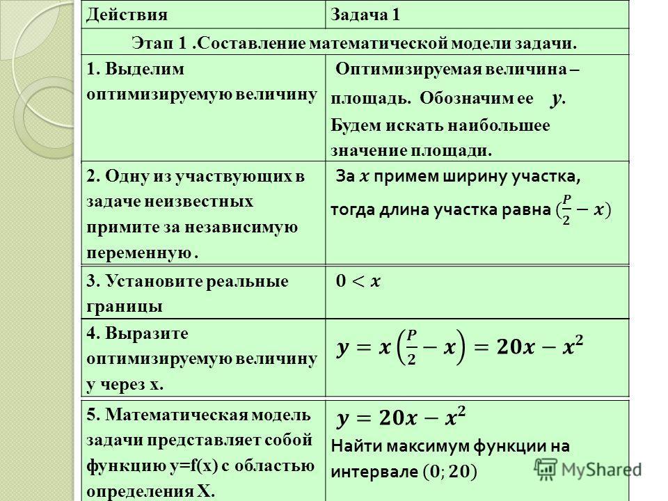 Этап 1. ДействияЗадача 1 Этап 1.Составление математической модели задачи. 1. Выделим оптимизируемую величину Оптимизируемая величина – площадь. Обозначим ее у. Будем искать наибольшее значение площади. 2. Одну из участвующих в задаче неизвестных прим