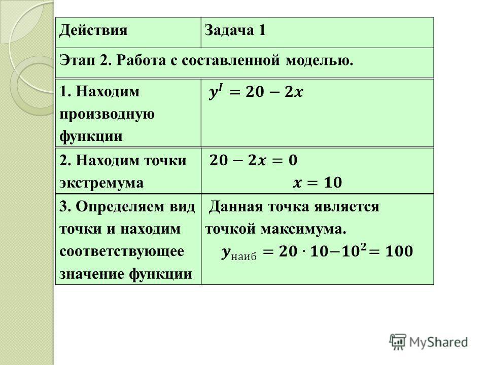Этап 2. 2. Находим точки экстремума 3. Определяем вид точки и находим соответствующее значение функции ДействияЗадача 1 Этап 2. Работа с составленной моделью. 1. Находим производную функции