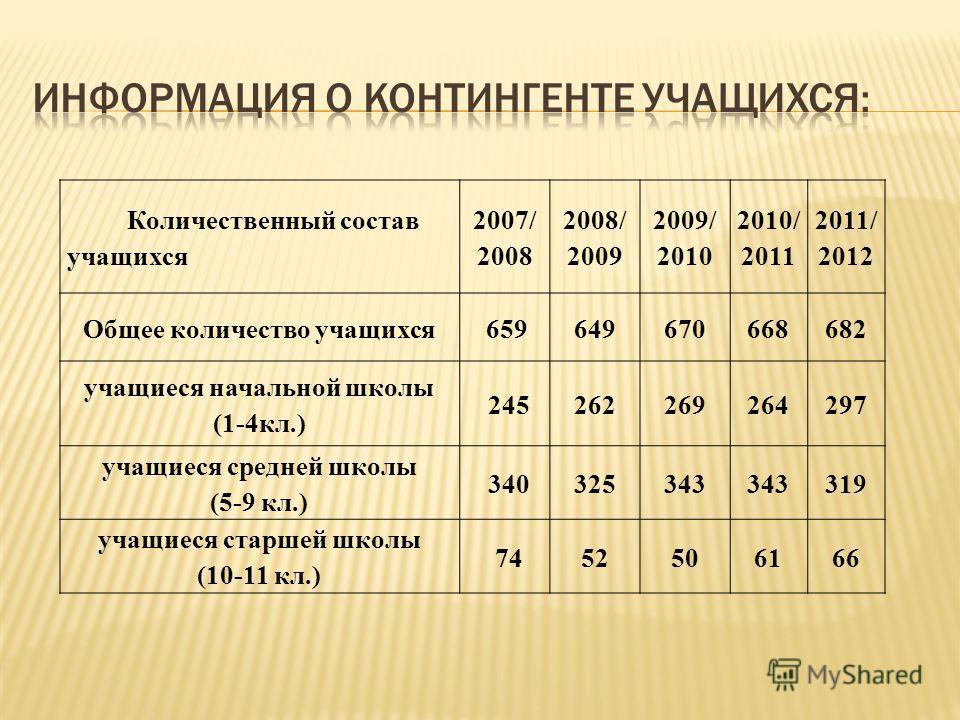 Количественный состав учащихся 2007/ 2008 2008/ 2009 2009/ 2010 2010/ 2011 2011/ 2012 Общее количество учащихся659649670668682 учащиеся начальной школы (1-4кл.) 245262269264297 учащиеся средней школы (5-9 кл.) 340325343 319 учащиеся старшей школы (10