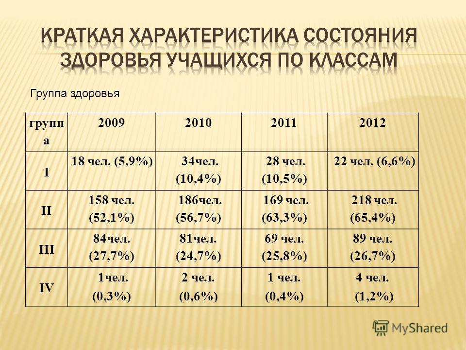 групп а 2009201020112012 I 18 чел. (5,9%) 34чел. (10,4%) 28 чел. (10,5%) 22 чел. (6,6%) II 158 чел. (52,1%) 186чел. (56,7%) 169 чел. (63,3%) 218 чел. (65,4%) III 84чел. (27,7%) 81чел. (24,7%) 69 чел. (25,8%) 89 чел. (26,7%) IV 1чел. (0,3%) 2 чел. (0,