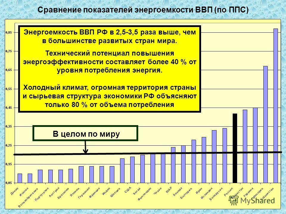Сравнение показателей энергоемкости ВВП (по ППС) Энергоемкость ВВП РФ в 2,5-3,5 раза выше, чем в большинстве развитых стран мира. Технический потенциал повышения энергоэффективности составляет более 40 % от уровня потребления энергия. Холодный климат
