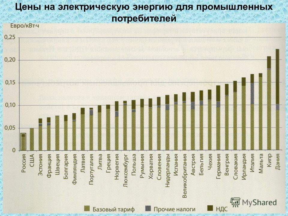 Цены на электрическую энергию для промышленных потребителей