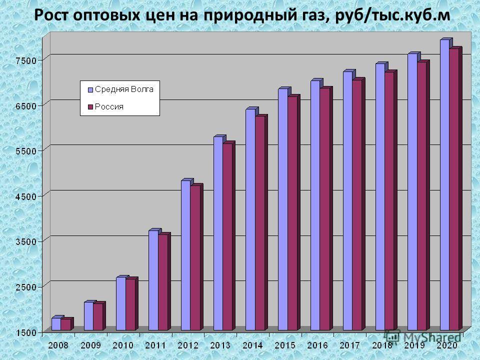 Рост оптовых цен на природный газ, руб/тыс.куб.м