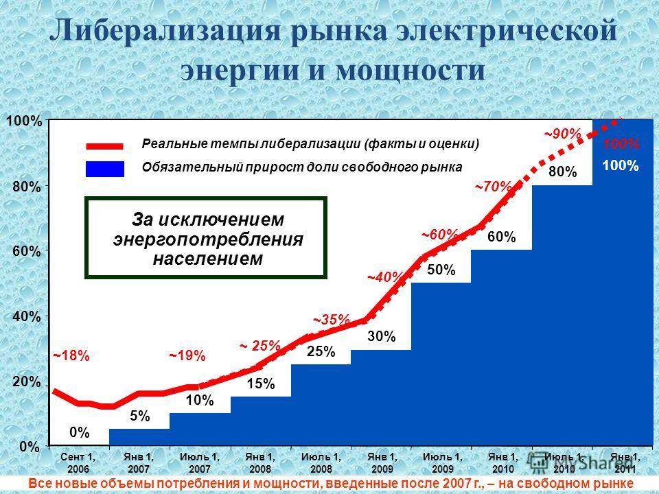 Либерализация рынка электрической энергии и мощности Все новые объемы потребления и мощности, введенные после 2007 г., – на свободном рынке 0% 5% 10% 15% 25% 30% 50% 60% 80% 100% 0% 20% 40% 60% 80% 100% Янв 1, 2007 Июль 1, 2007 Янв 1, 2008 Июль 1, 20