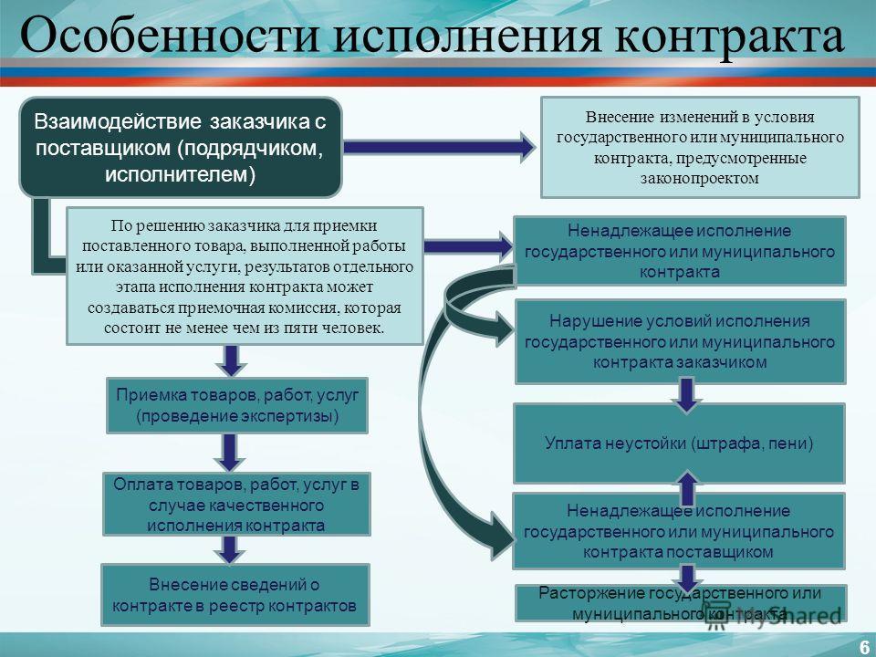 Особенности исполнения контракта 6 Взаимодействие заказчика с поставщиком (подрядчиком, исполнителем) Приемка товаров, работ, услуг (проведение экспертизы) Оплата товаров, работ, услуг в случае качественного исполнения контракта По решению заказчика
