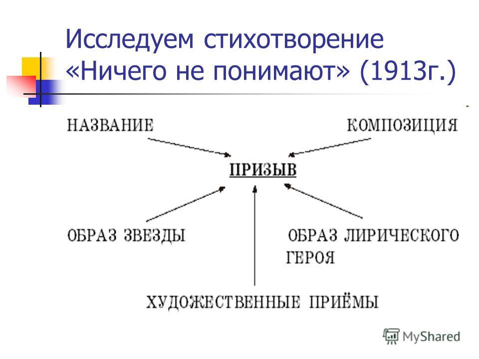 Исследуем стихотворение «Ничего не понимают» (1913г.)