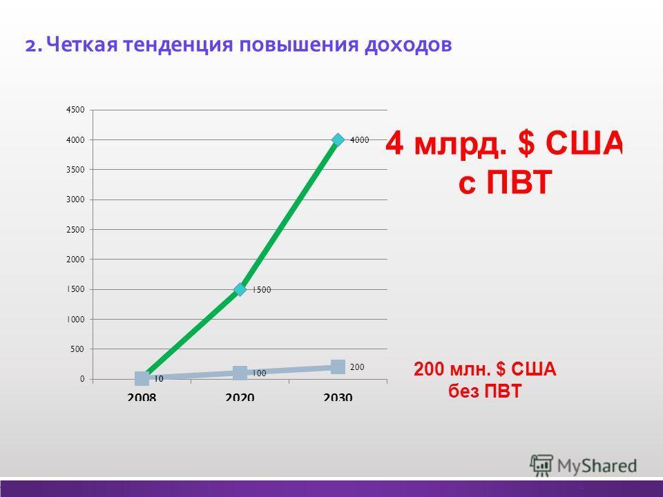 2. Четкая тенденция повышения доходов 14