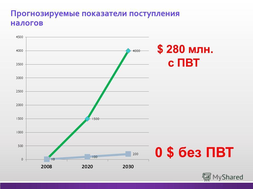 Прогнозируемые показатели поступления налогов 15 $ 280 млн. с ПВТ 0 $ без ПВТ
