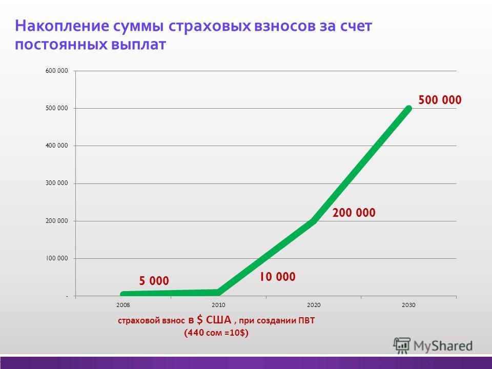 Накопление суммы страховых взносов за счет постоянных выплат 16