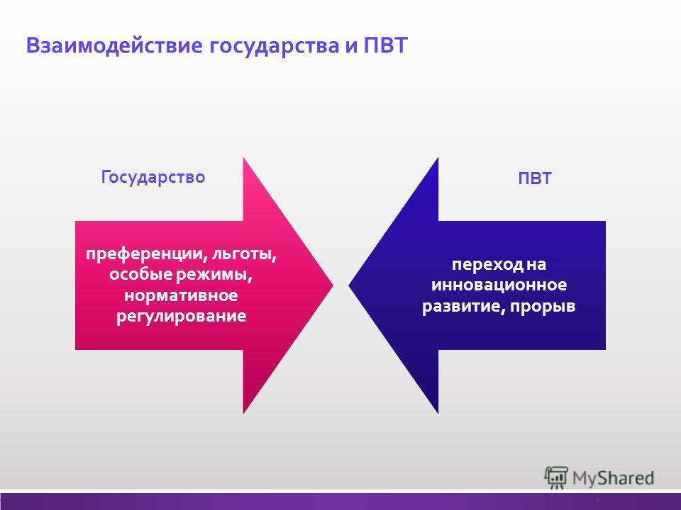 Взаимодействие государства и ПВТ преференции, льготы, особые режимы, нормативное регулирование переход на инновационное развитие, прорыв 9 Государство ПВТ