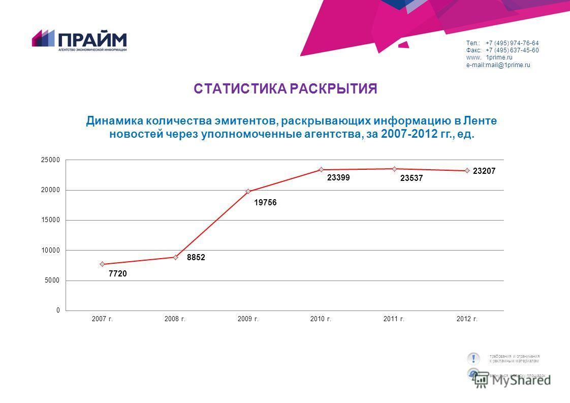 вернуться к списку площадок требования и ограничения к рекламным материалам Тел.:+7 (495) 974-76-64 Факс:+7 (495) 637-45-60 www.1prime.ru e-mail:mail@1prime.ru СТАТИСТИКА РАСКРЫТИЯ