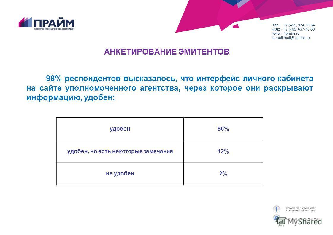 вернуться к списку площадок требования и ограничения к рекламным материалам Тел.:+7 (495) 974-76-64 Факс:+7 (495) 637-45-60 www.1prime.ru e-mail:mail@1prime.ru АНКЕТИРОВАНИЕ ЭМИТЕНТОВ 98% респондентов высказалось, что интерфейс личного кабинета на са