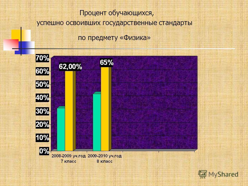 Процент обучающихся, успешно освоивших государственные стандарты по предмету «Физика»