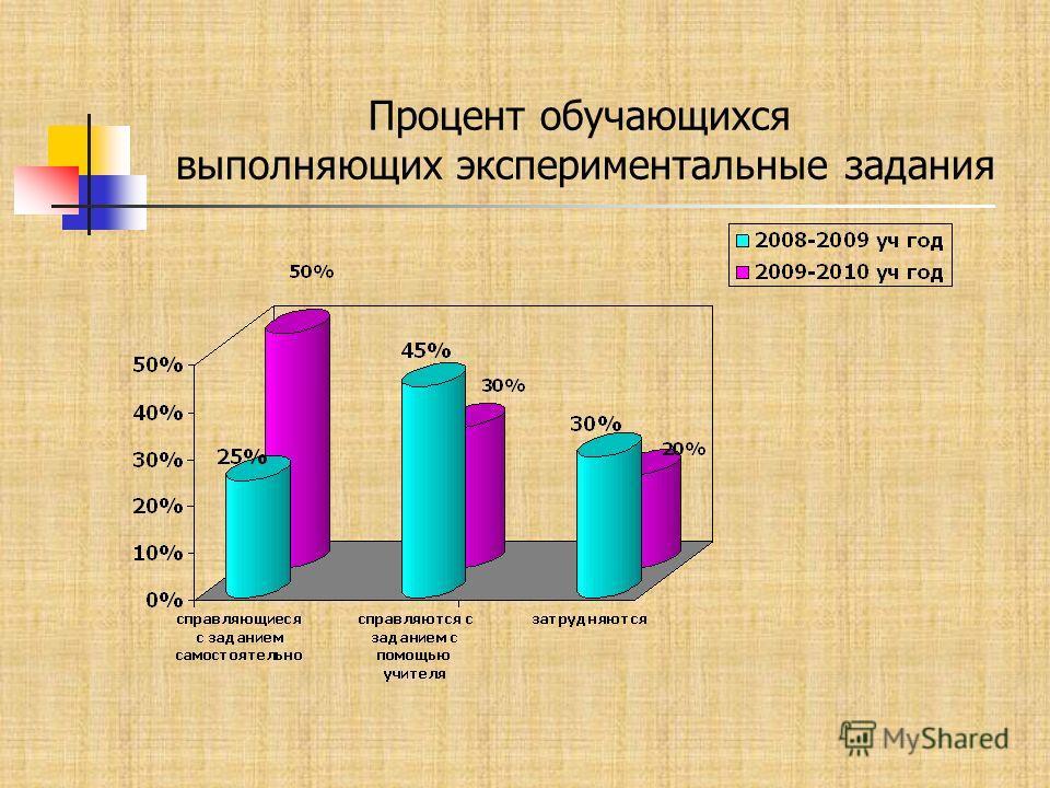 Процент обучающихся выполняющих экспериментальные задания