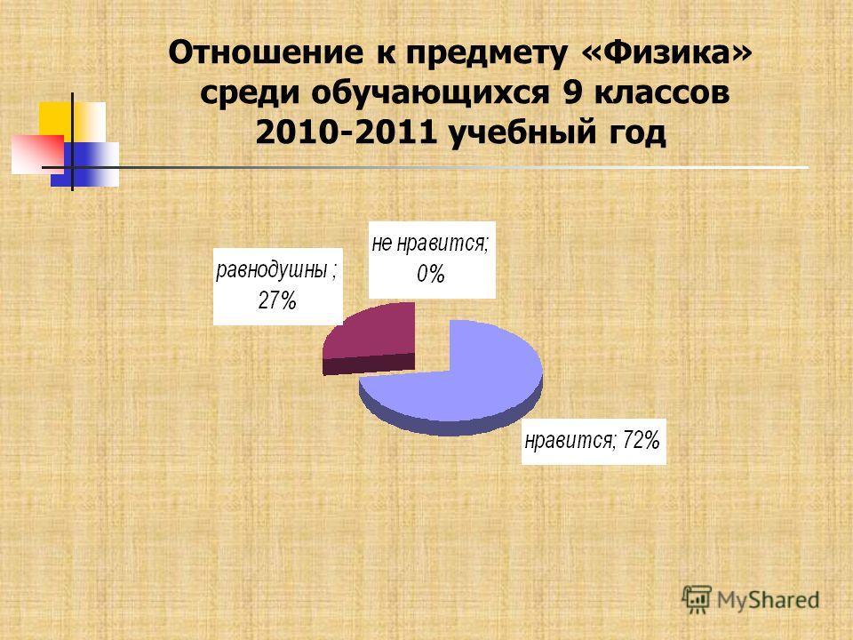 Отношение к предмету «Физика» среди обучающихся 9 классов 2010-2011 учебный год
