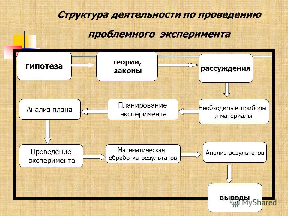 Структура деятельности по проведению проблемного эксперимента гипотеза рассуждения теории, законы Анализ плана Планирование эксперимента Необходимые приборы и материалы Проведение эксперимента Математическая обработка результатов Анализ результатов в