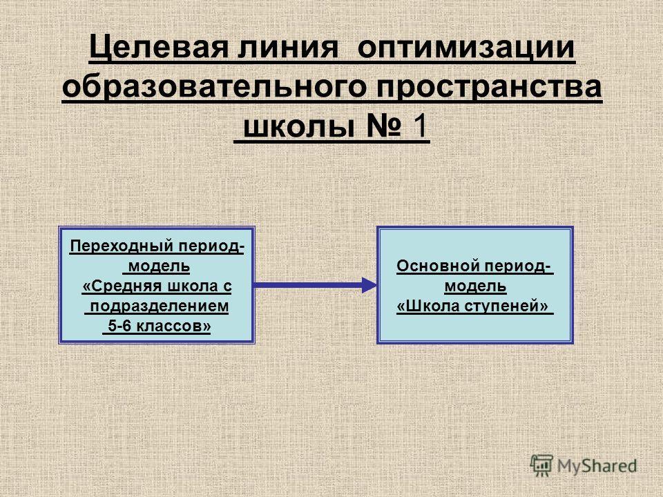 Целевая линия оптимизации образовательного пространства школы 1 Переходный период- модель «Средняя школа с подразделением 5-6 классов» Основной период- модель «Школа ступеней»