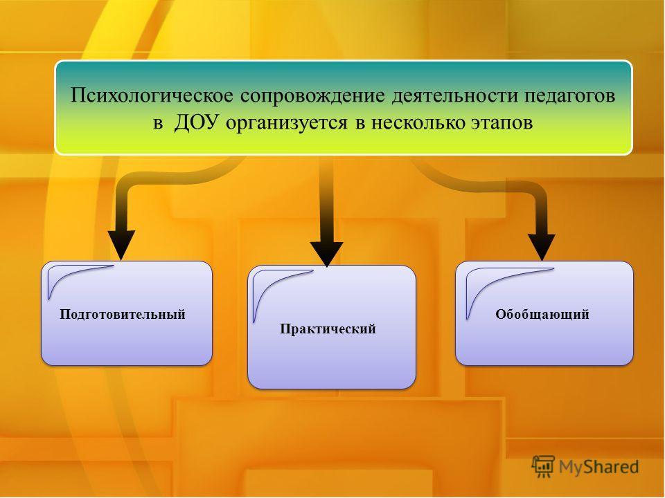 Подготовительный Практический Психологическое сопровождение деятельности педагогов в ДОУ организуется в несколько этапов Обобщающий