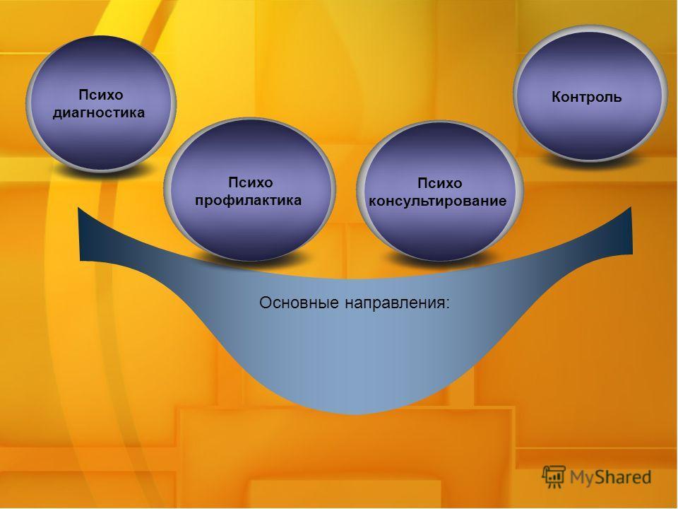 Основные направления: Психо диагностика Контроль Психо профилактика Психо консультирование