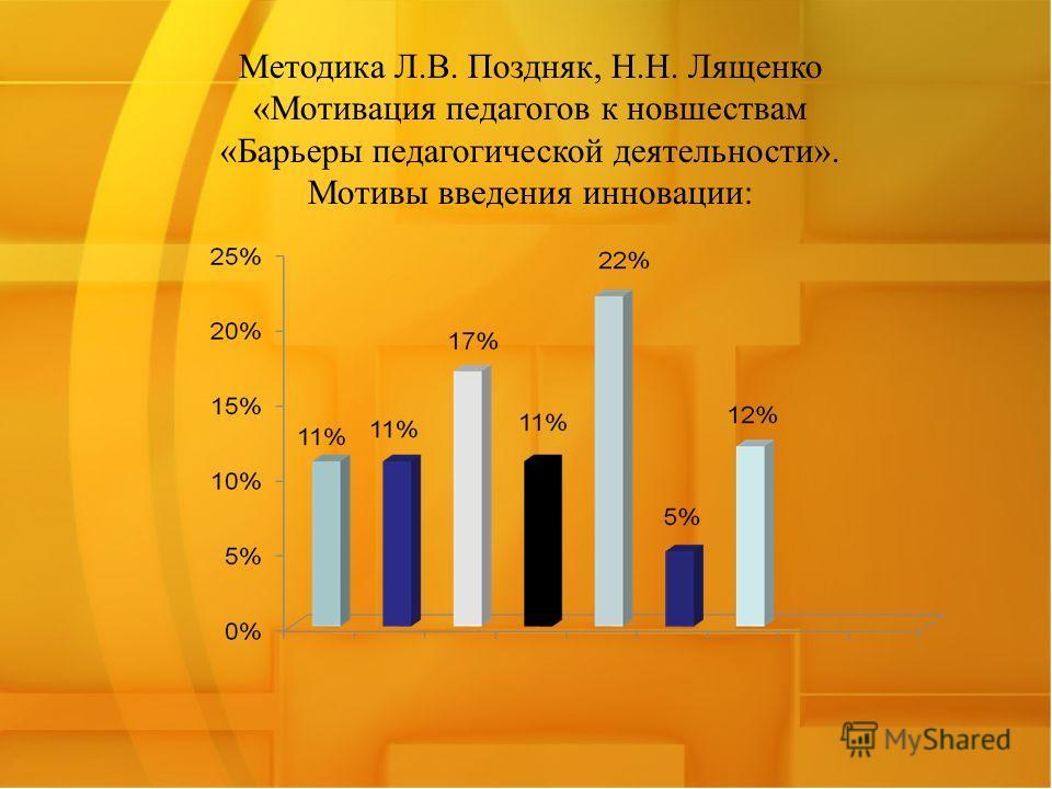 Методика Л.В. Поздняк, Н.Н. Лященко «Мотивация педагогов к новшествам «Барьеры педагогической деятельности». Мотивы введения инновации: