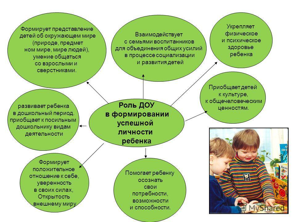 Роль ДОУ в формировании успешной личности ребенка Формирует представление детей об окружающем мире (природе, предмет ном мире, мире людей), умение общаться со взрослыми и сверстниками. Помогает ребенку осознать свои потребности, возможности и способн