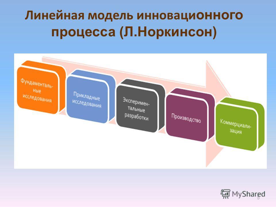 Линейная модель инноваци онного процесса (Л.Норкинсон) 5
