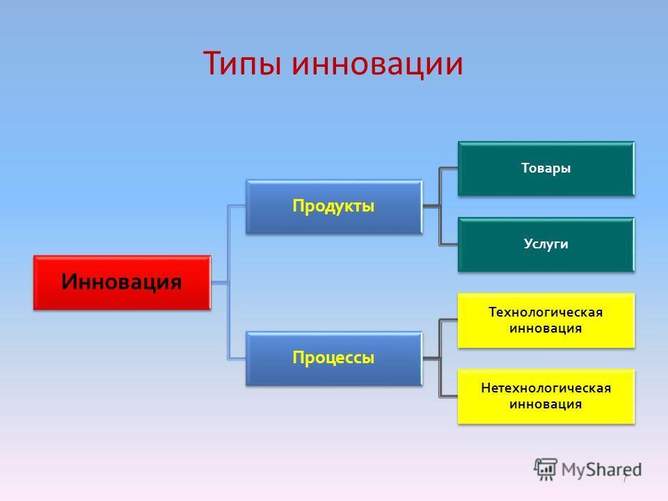 Типы инновации Инновация Продукты Товары Услуги Процессы Технологическая инновация Нетехнологическая инновация 7