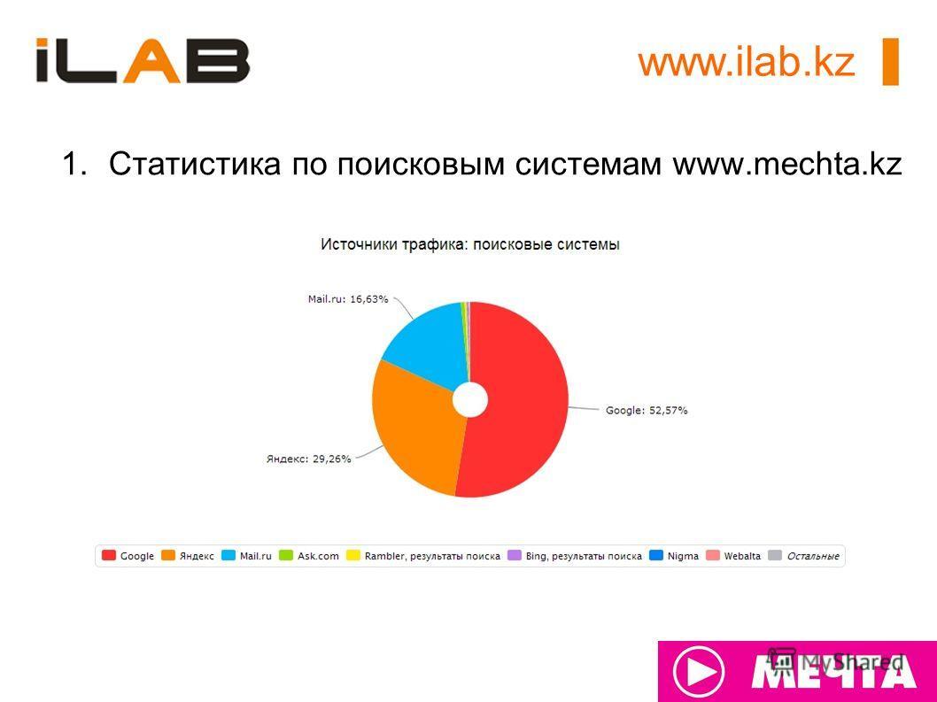 www.ilab.kz 1.Статистика по поисковым системам www.mechta.kz