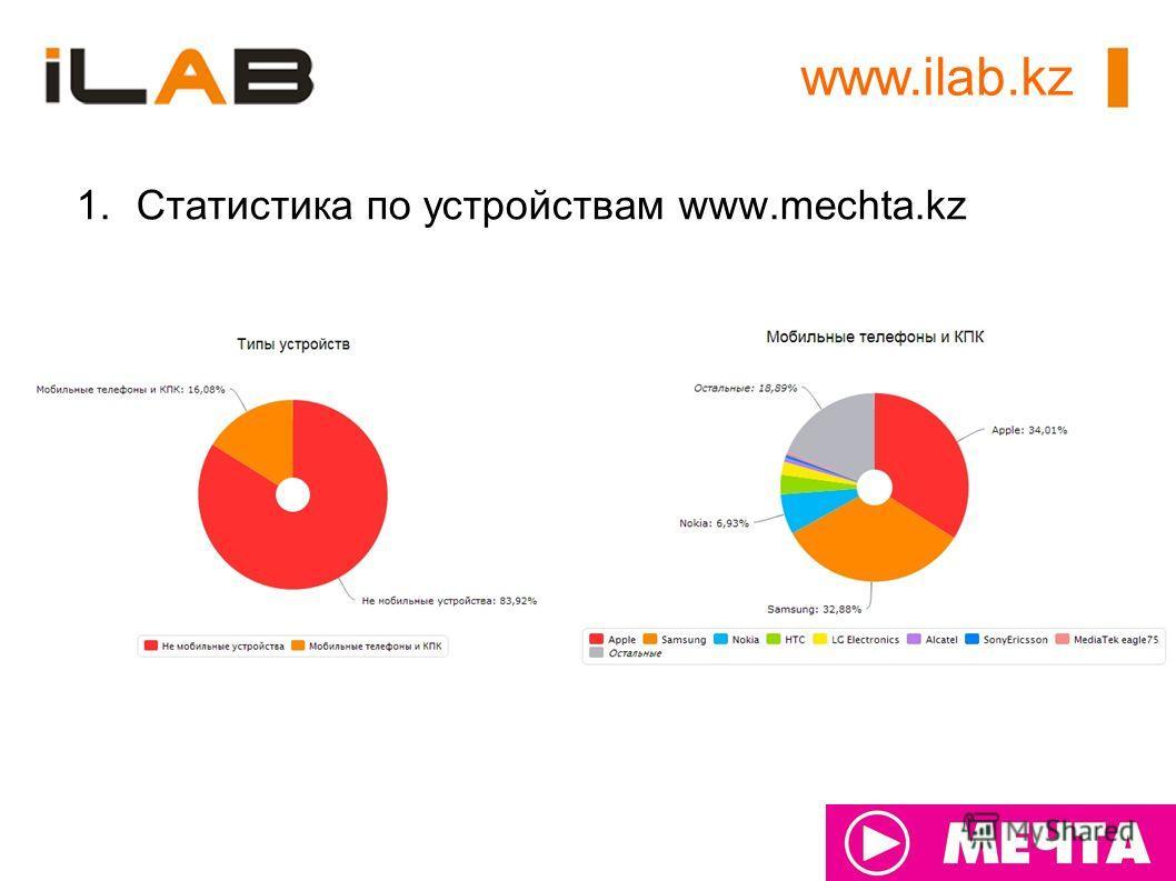 www.ilab.kz 1.Статистика по устройствам www.mechta.kz
