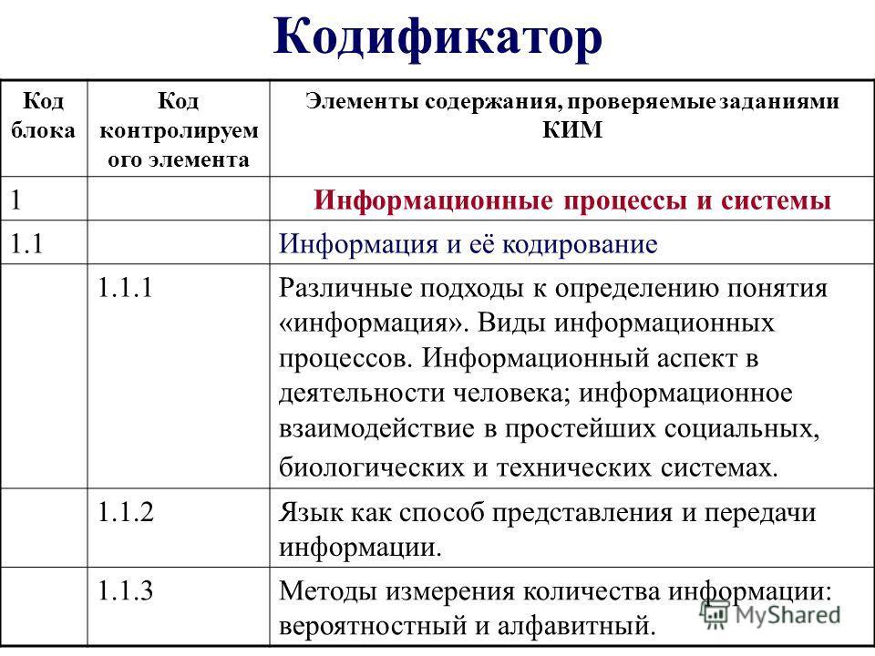 Кодификатор Код блока Код контролируем ого элемента Элементы содержания, проверяемые заданиями КИМ 1Информационные процессы и системы 1.1Информация и её кодирование 1.1.1Различные подходы к определению понятия «информация». Виды информационных процес