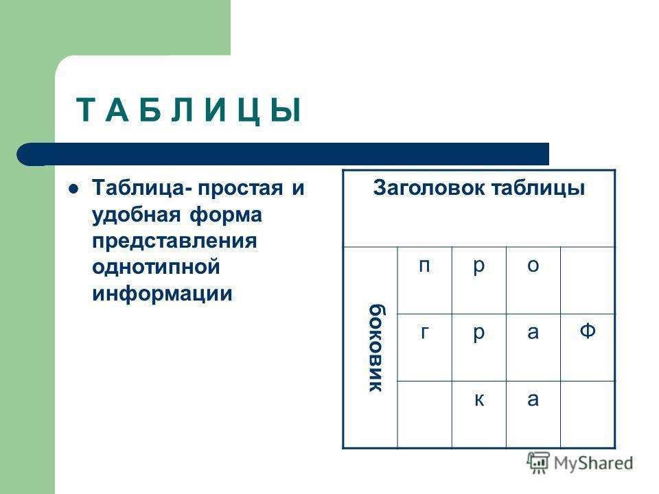 Т А Б Л И Ц Ы Таблица- простая и удобная форма представления однотипной информации Заголовок таблицы боковик про граФ ка