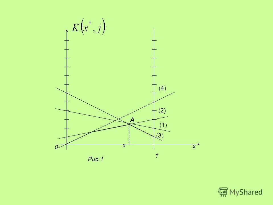 1 A Рис.1 (1) x 0 x (3) (2) (4)