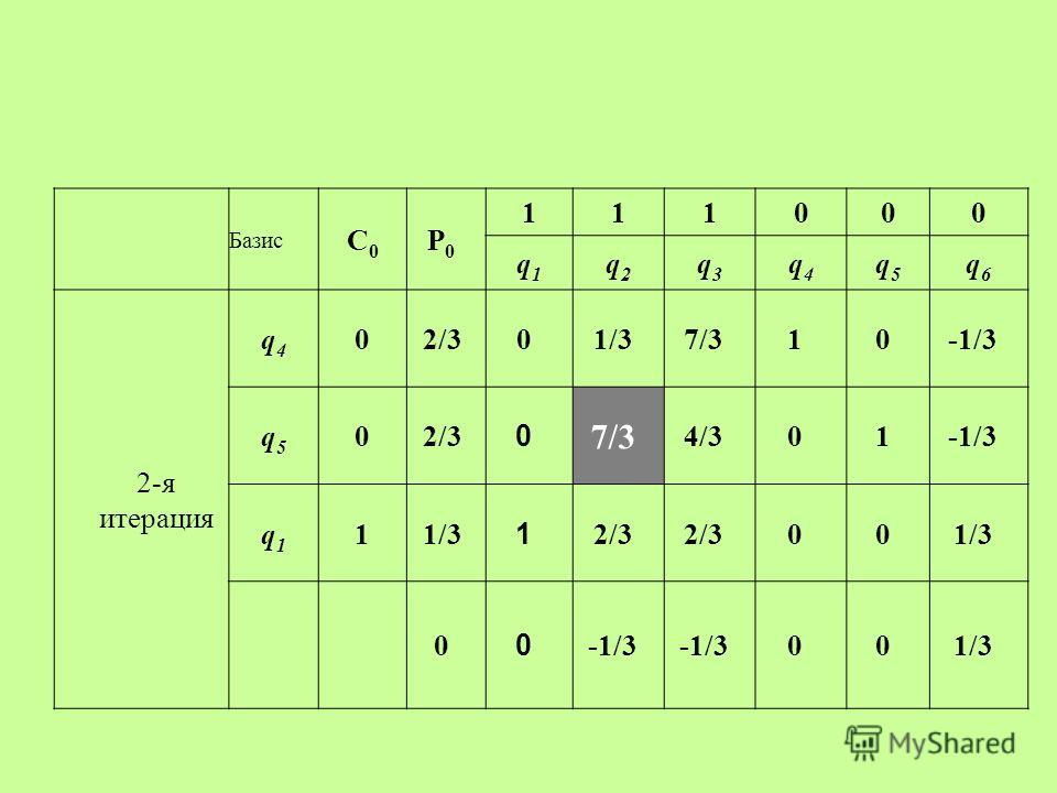 Базис С0С0 P0P0 111000 q1q1 q2q2 q3q3 q4q4 q5q5 q6q6 2-я итерация q4q4 02/301/37/310-1/3 q5q5 02/3 0 7/3 4/301-1/3 q1q1 11/3 1 2/3 001/3 0 0 -1/3 001/3