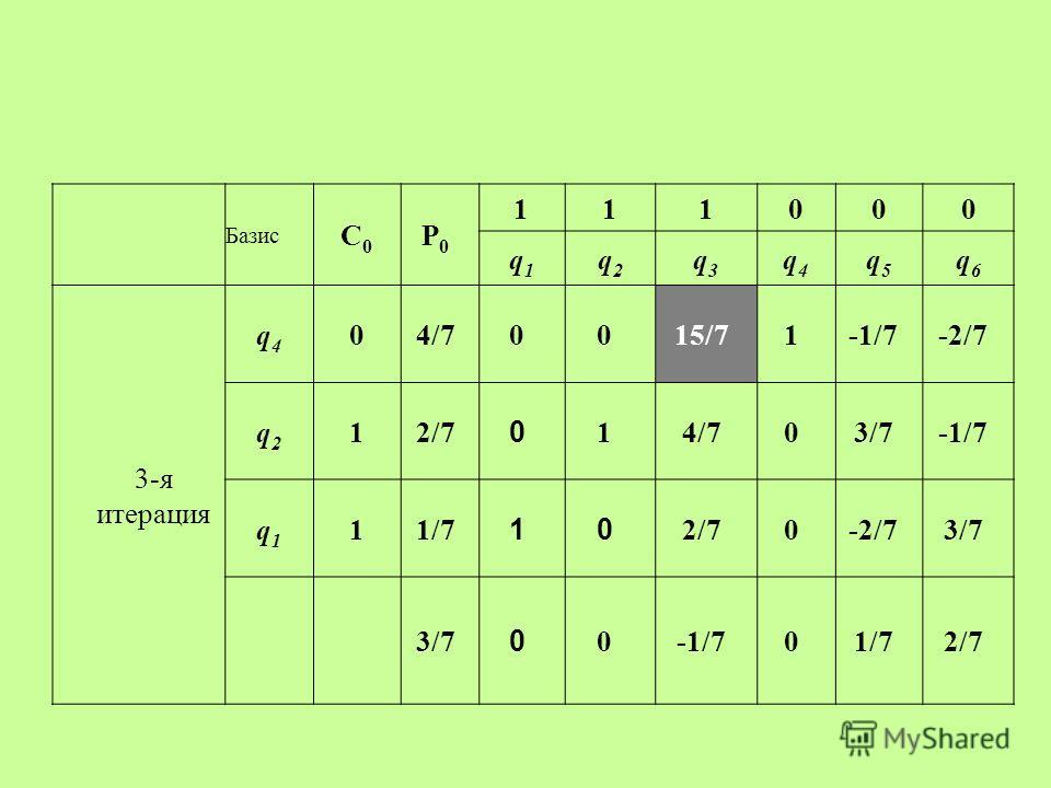 Базис С0С0 P0P0 111000 q1q1 q2q2 q3q3 q4q4 q5q5 q6q6 3-я итерация q4q4 04/70015/71-1/7-2/7 q2q2 12/7 0 14/703/7-1/7 q1q1 11/7 10 2/70-2/73/7 0 0-1/701/72/7