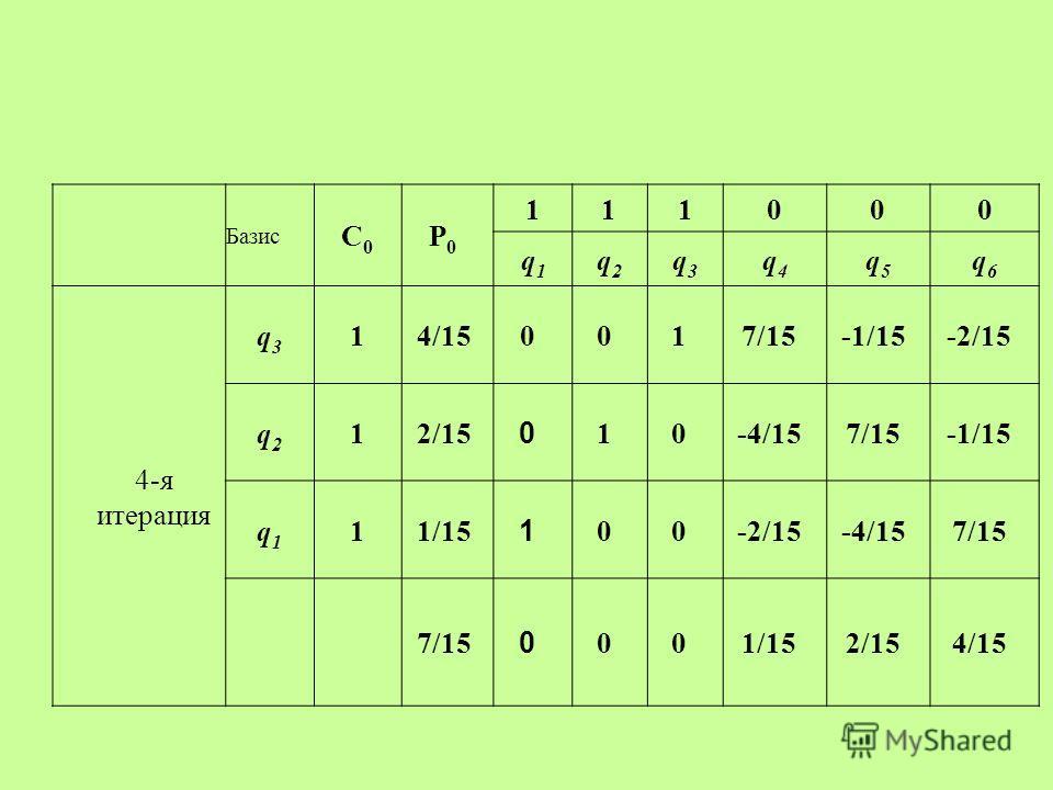 Базис С0С0 P0P0 111000 q1q1 q2q2 q3q3 q4q4 q5q5 q6q6 4-я итерация q3q3 14/150017/15-1/15-2/15 q2q2 12/15 0 10-4/157/15-1/15 q1q1 11/15 1 00-2/15-4/157/15 0 001/152/154/15
